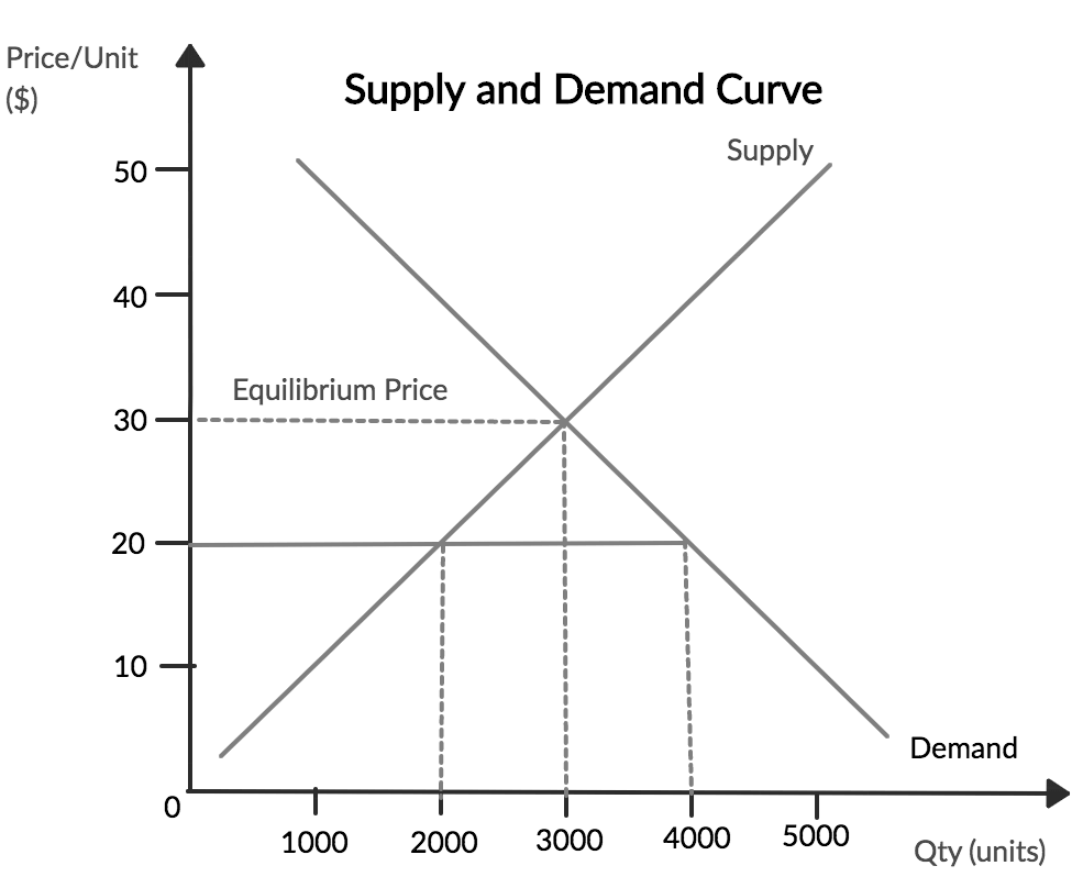 What is Supply and Demand? (Curve and Graph) - BoyceWireBoyceWire
