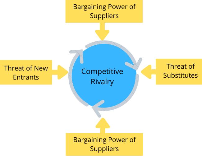 Forces porters five summary of Understanding Porter's